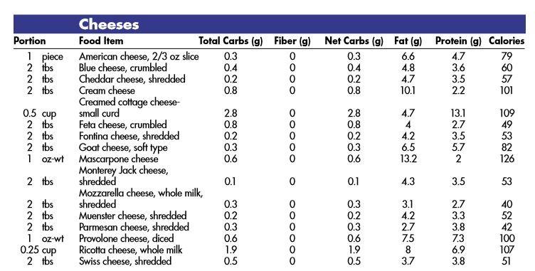 Sugar vs. Carbs on Labels